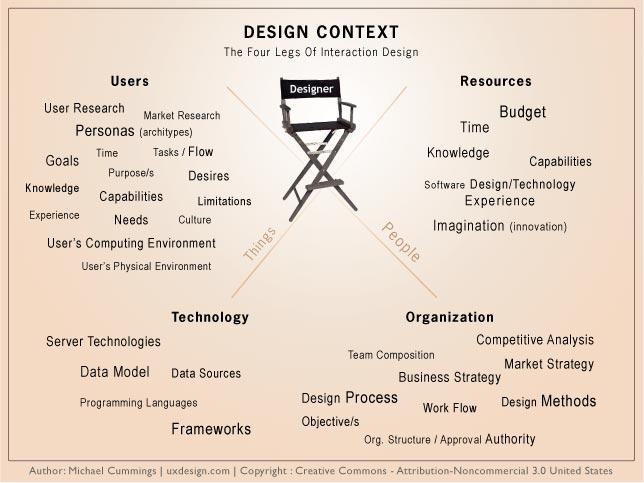 Design Context